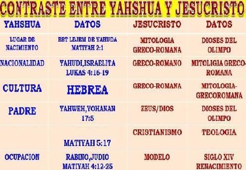 Gesù è un nome falso, Yahshua nome corretto